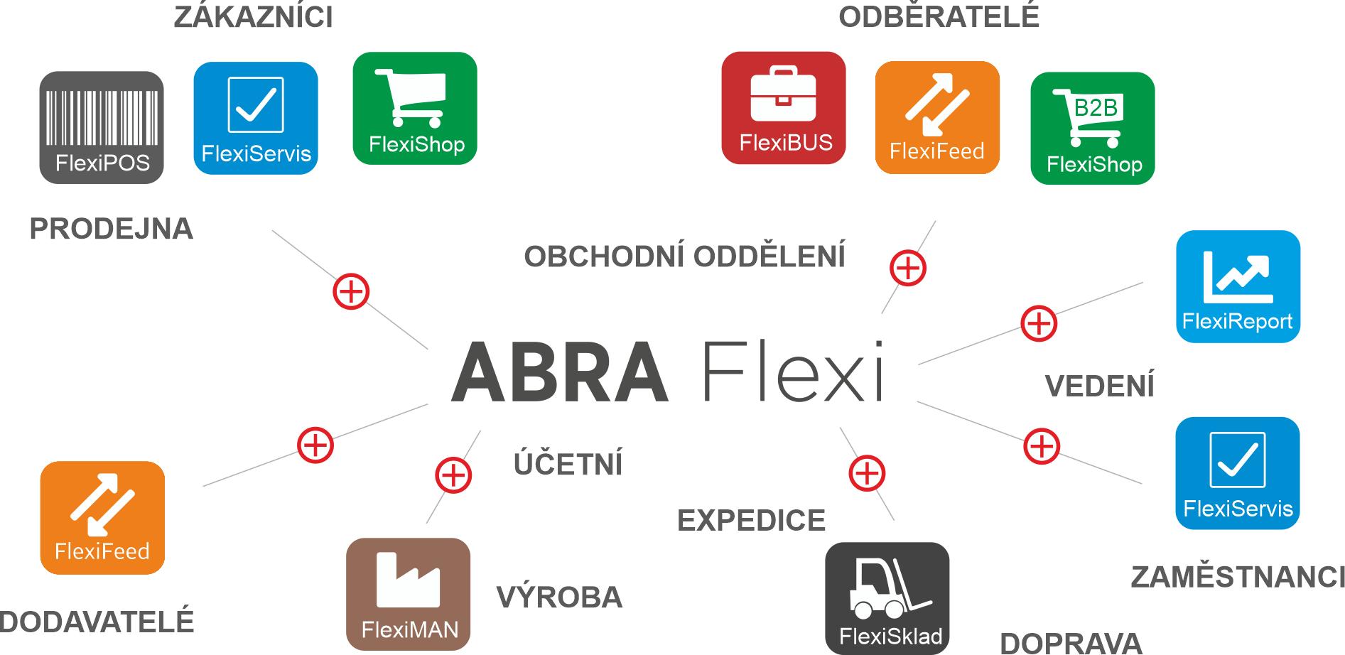 abra flexi+